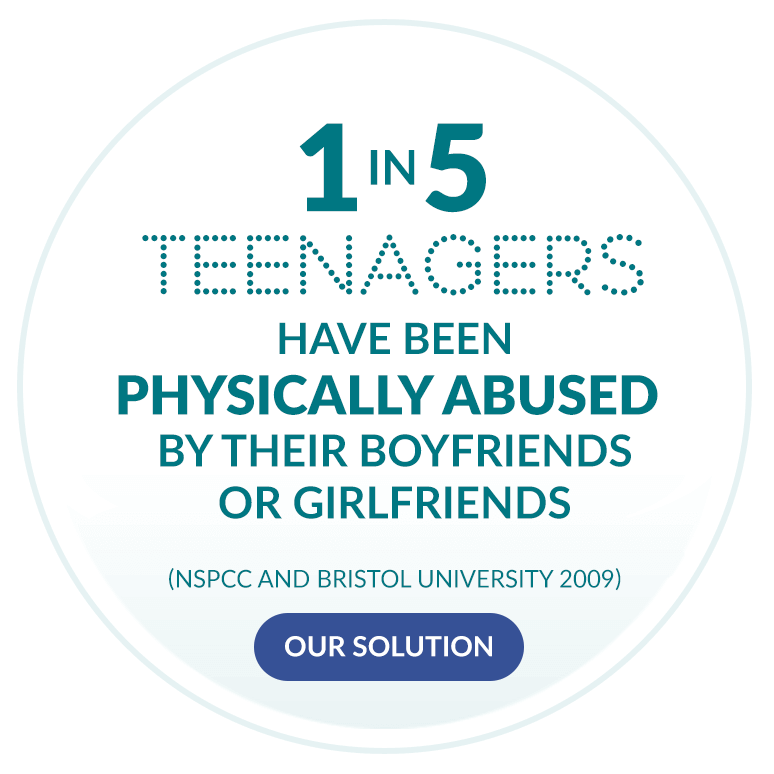 1 in 5 teenagers have been physically abused by their boyfriends or girlfriends. (NSPCC and Bristol University 2009)