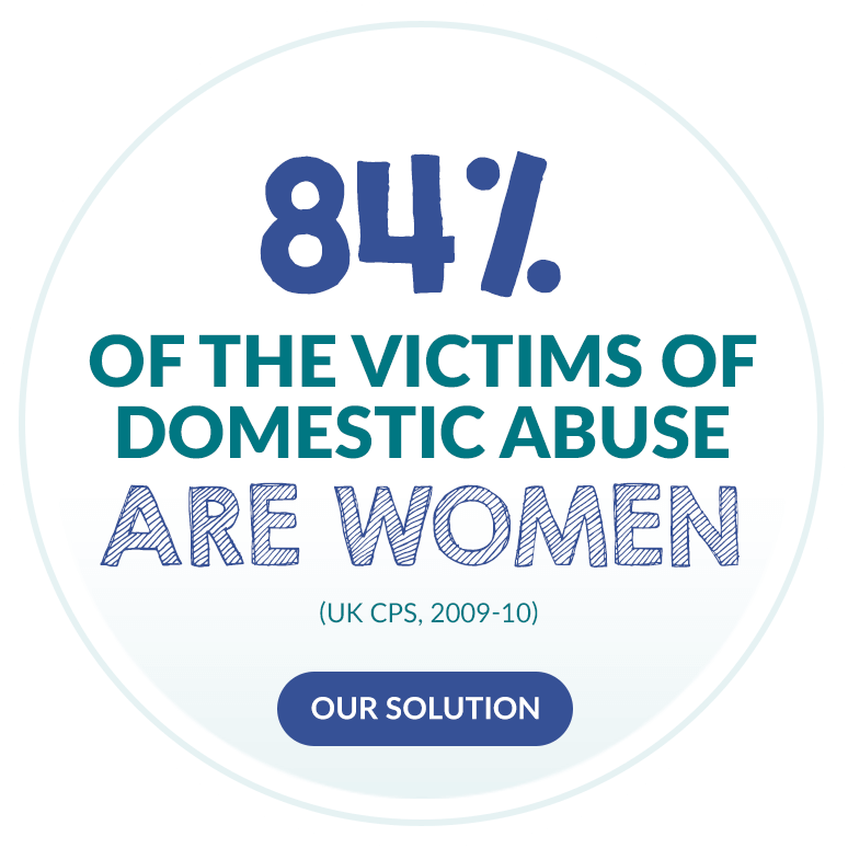 84% of the victims of domestic abuse are women. (UK CPS, 2009-10)