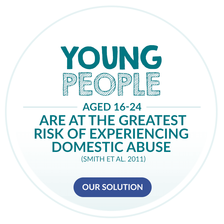 Young people aged 16-24 are at the greatest risk of experiencing domestic abuse. (Smith et al. 2011)