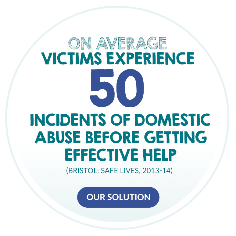 On average, victims experience 50 incidents of domestic abuse before getting effective help. (Bristol: Safe Lives, 2013-14)