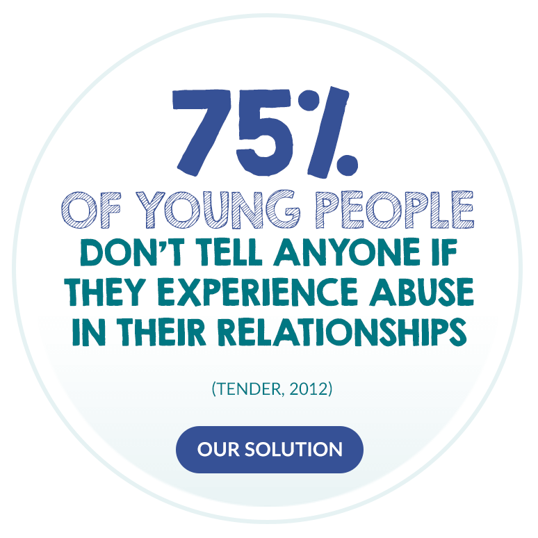 75% of young people don´t tell anyone if they experience abuse in their relationships.